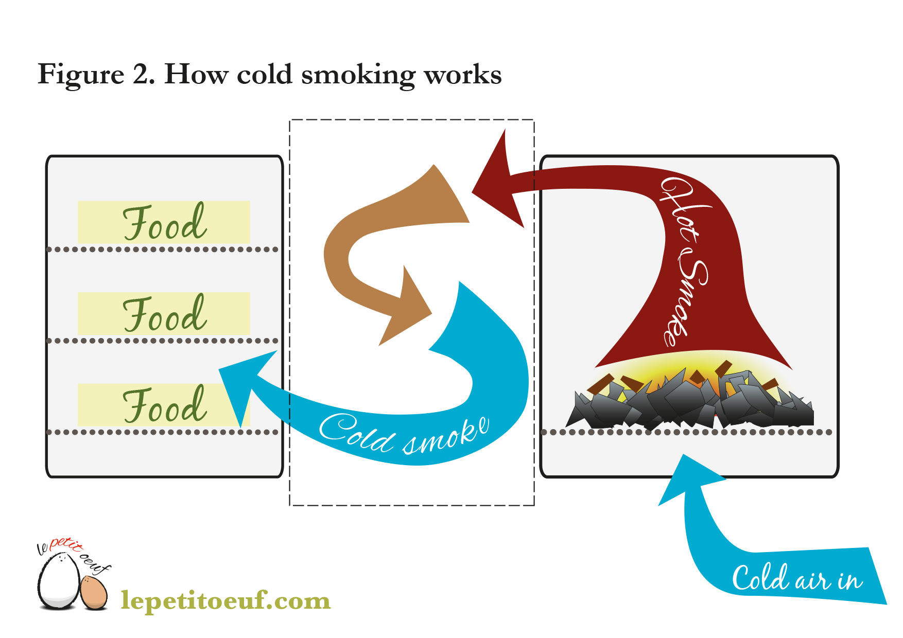Cold smoker schematic diagram