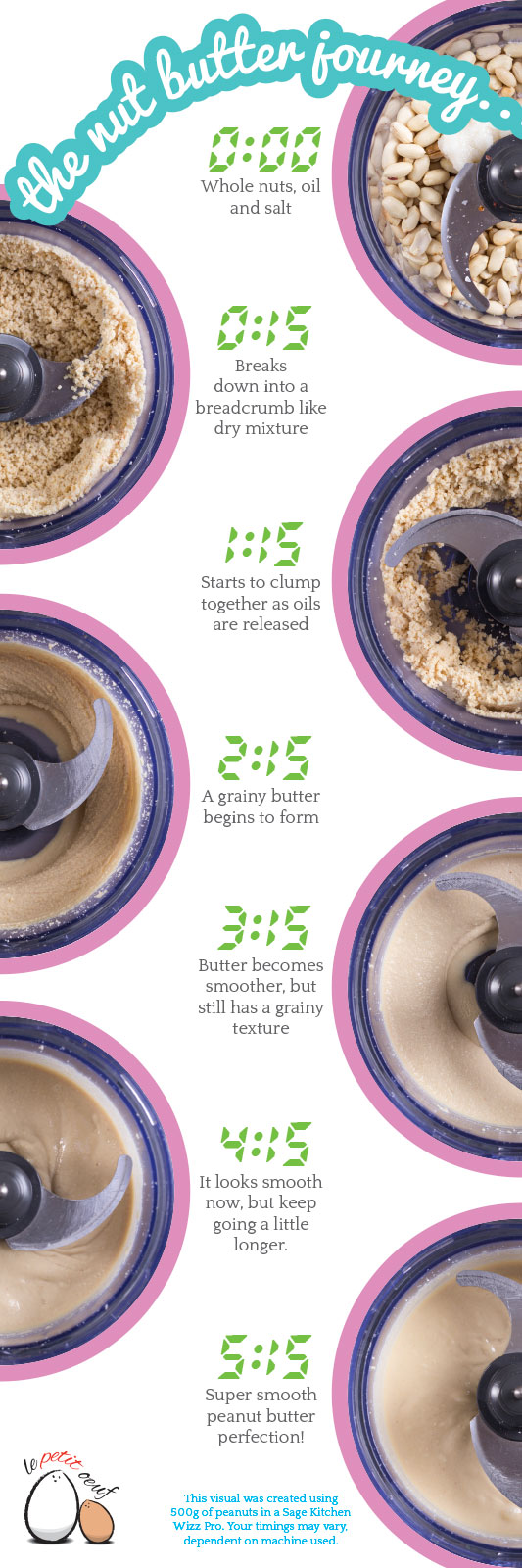The stages of homemade peanut butter