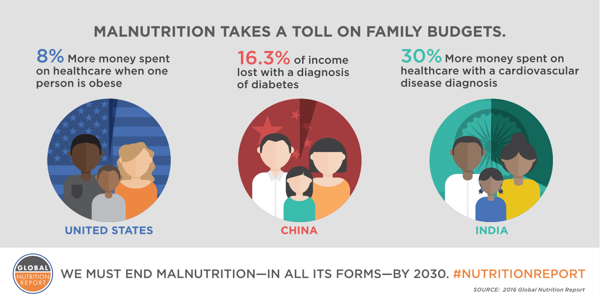 Global Nutrition Report 2016